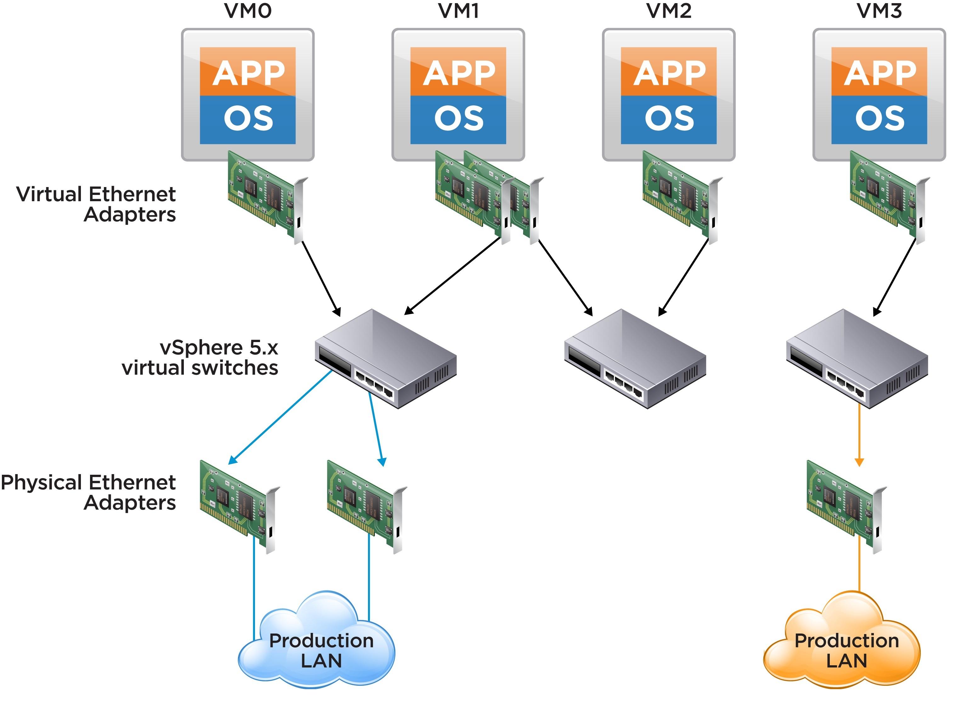 Software Virtualization یا مجازی سازی نرم افزار