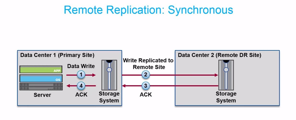 مفاهیم کلی Data Replication