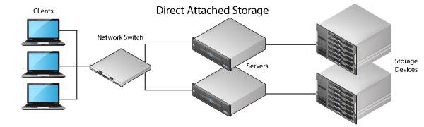 مفهوم ذخیره سازیDAS